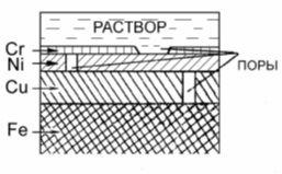 Схема многослойного гальванического покрытия стальной основы.
