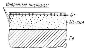 Схема покрытия никель-сил
