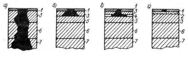 Схемы коррозионного разрушения многослойных никелевых покрытий