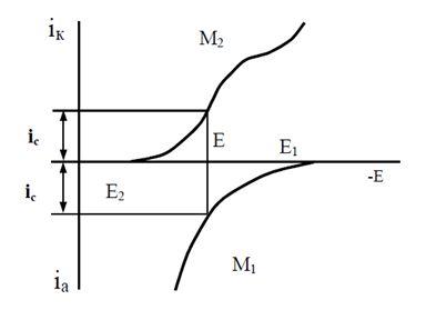 Поляризационная диаграмма контактного обмена