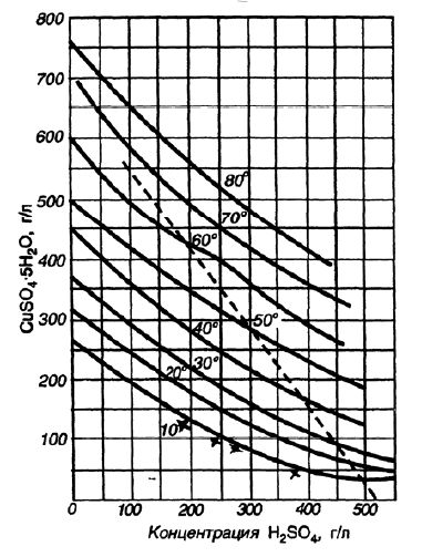 Кривые растворимости медного купороса