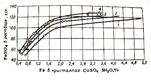 Зависимость между содержанием FeSO4 в растворе медного купороса и содержанием железа