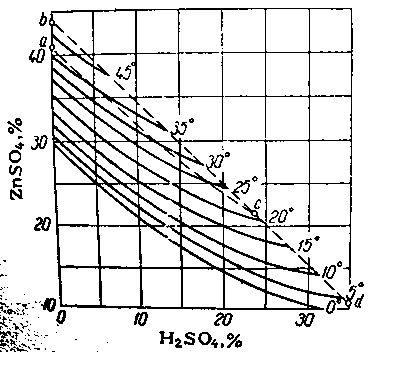 Растворимость в системе ZnSO4 - H2SO4 - H2O.