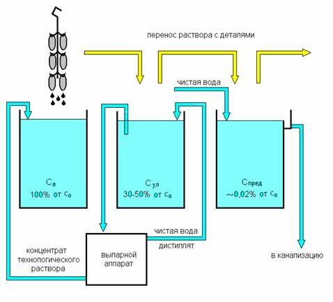 Схема использования выпарной установки