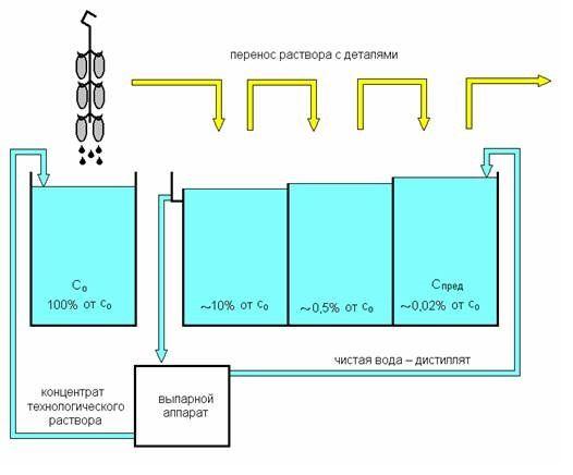 Схема использования выпарной установки при трёхкаскадной ванне промывки