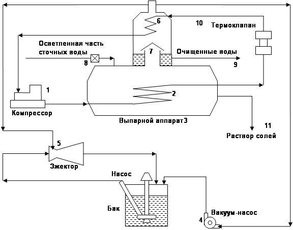 Схема функционирования выпарного аппарата