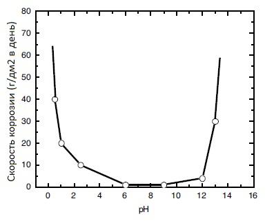 Зависимость скорости коррозии олова от величины рН среды