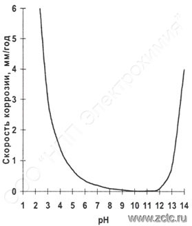 Скорость коррозии цинкового покрытия зависит от pH