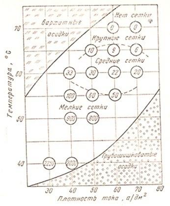 diagramma_polucheniya_hromovih_osadkov