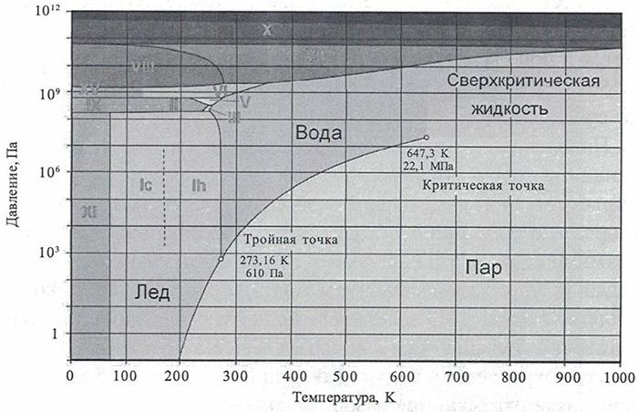 Фазовая диаграмма воды.