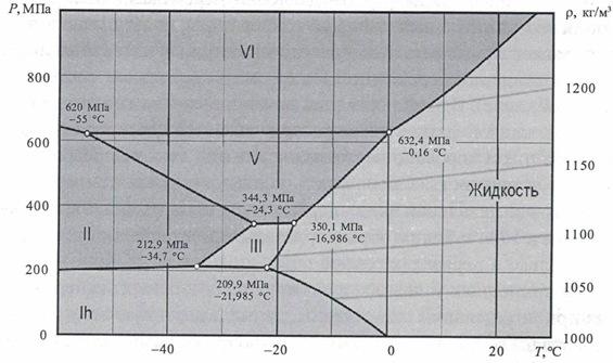 Фрагмент фазовой диаграммы воды.
