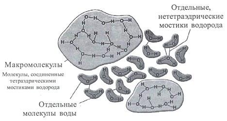 Кластерная модель Г.Немети и Х.Шераги.