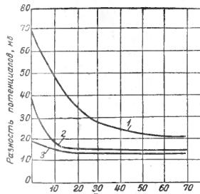 Влияние вида и продолжительности предварительной обработки на разность потенциалов