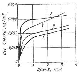 Влияние предварительной подготовки поверхности на вес цинкатной пленки