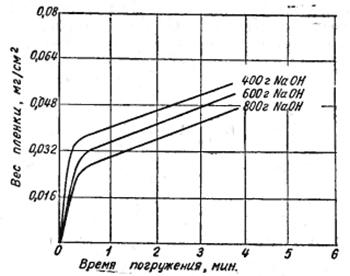 Влияние времени выдержки детали в цинкатном растворе на вес пленки.