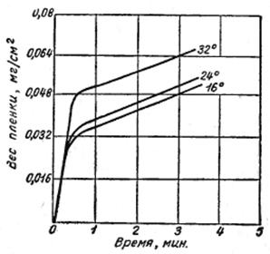 Влияние температуры цинкатного раствора на вес пленки