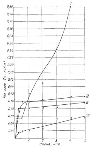 Влияние времени выдержки на вес вытесняемой цинковой пленки