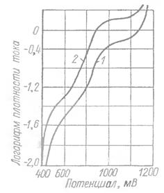 Поляризационные кривые золота в щелочном цианистом электролите